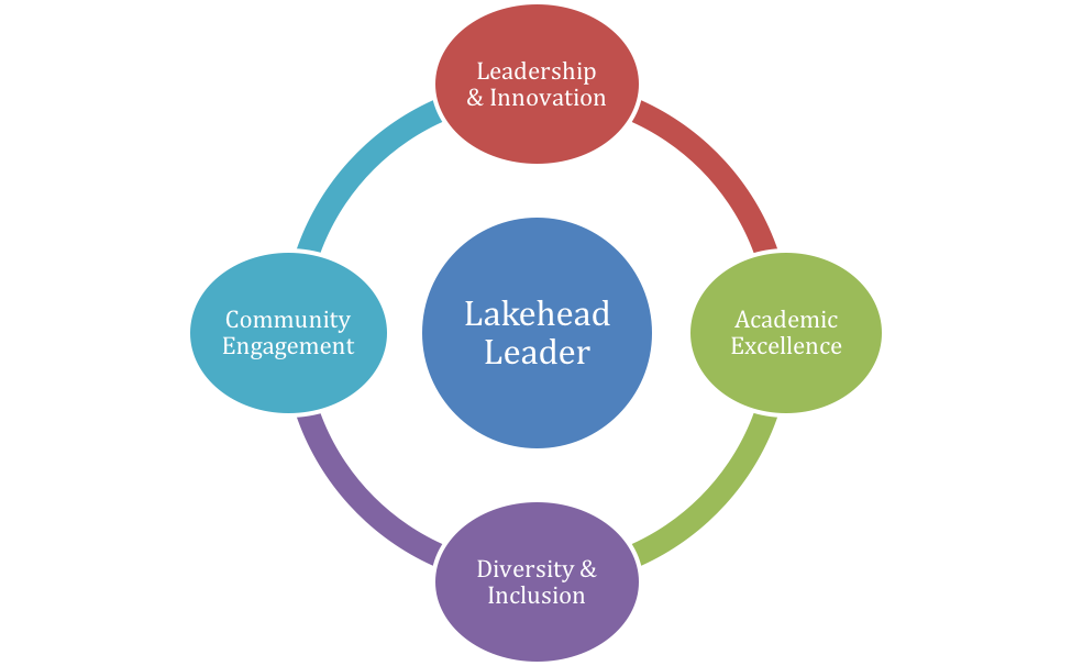 Lakehead Leader Recognition Model
