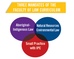 3 mandates of the faculty of law curriculum