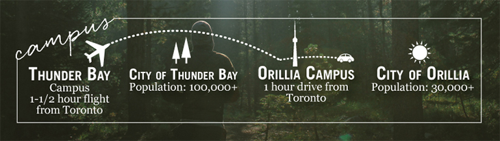 Campus Highlights - Infographic: 1. Thunder Bay Campus 1-1/2 hour flight from Toronto 2. City of Thunder Bay Population: 100,000+ 3. Orillia Campus 1 hour drive from Toronto 4. City of Orillia Population: 30,000+