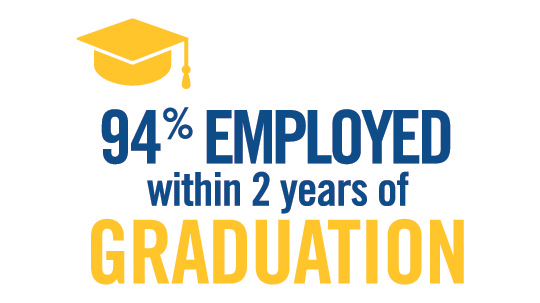 94.5% overall employment rate 2 years after graduation