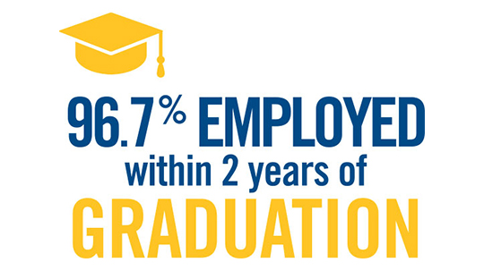 96.7% overall employment rate 2 years after graduation
