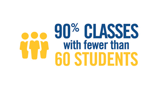 90% classes with fewer than 60 students