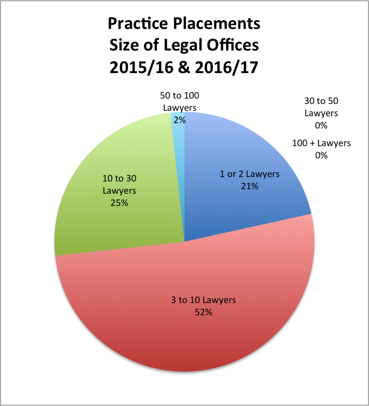 Size of legal offices pie chart