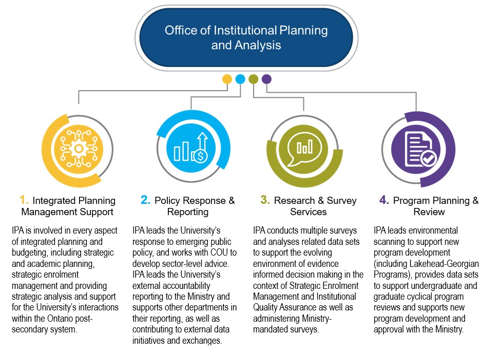 This image shows the four mandates that the Office of Institutional Planning and Analysis use to support, guide and facilitate informed decision-making related to Lakehead University's strategic and academic plans and priorities.